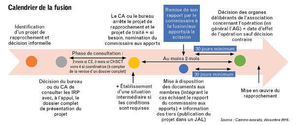 Fusion Entre Associations Un Processus Juridiquement Tres Encadre